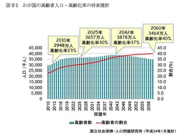 図0-1 わが国の高齢者人口・高齢化率の将来推計