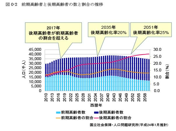 図0-2 前期高齢者と後期高齢者の数と割合の推