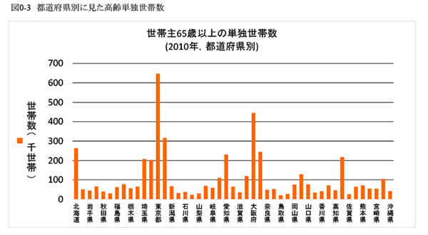 図0-3 都道府県別に見た高齢単独世帯数