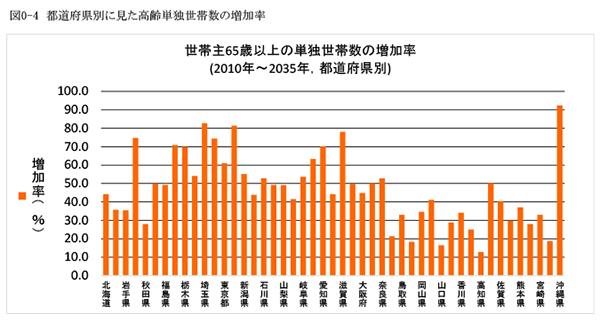 図0-4 都道府県別に見た高齢単独世帯数の増加率