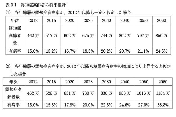 表0-1 認知症高齢者の将来推計